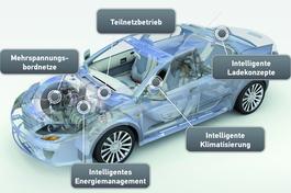 E-Auto Simulation.